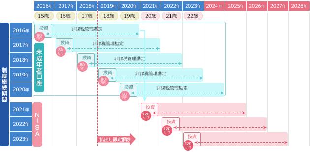 2023年までに20歳になる場合の図説